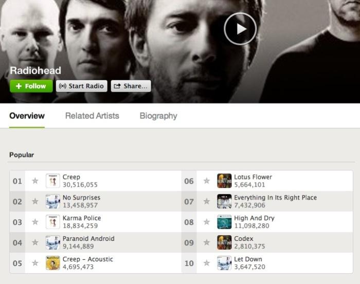 radiohead-top10